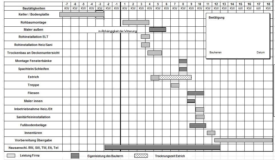 Bauablaufplan